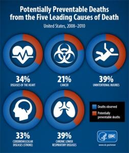 p0501-preventable-deaths